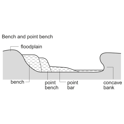 Bench and point bench (oblique-accretion bench)