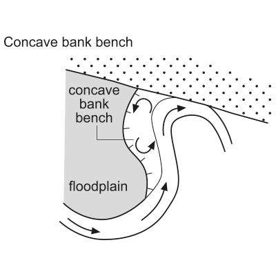 Concave bank bench (convex bar)