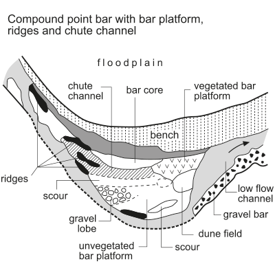 Compound bank-attached bar