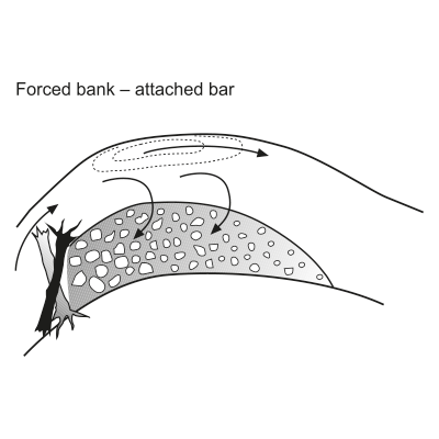 Forced bank-attached bar
